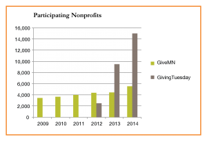 Chart showing number of nonprofits participating in Giving  Days