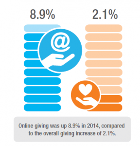 Graphic showing increased digital giving over traditional